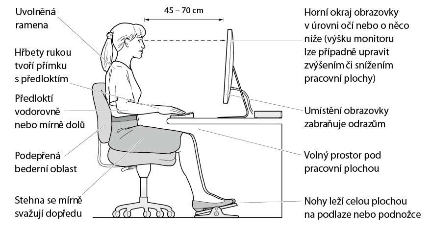 Ergonomie práce u počítače
