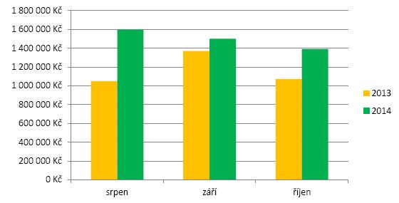 Graf tržby sledovaného e-shopu za rok 2013 a 2014