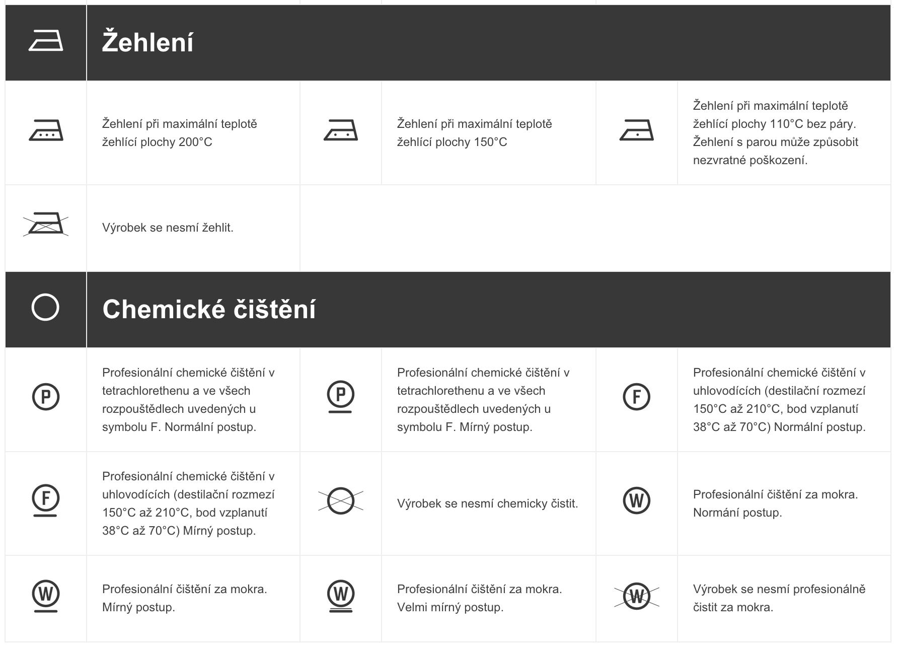 Základní symboly pro složení a údržbu textilních výrobků